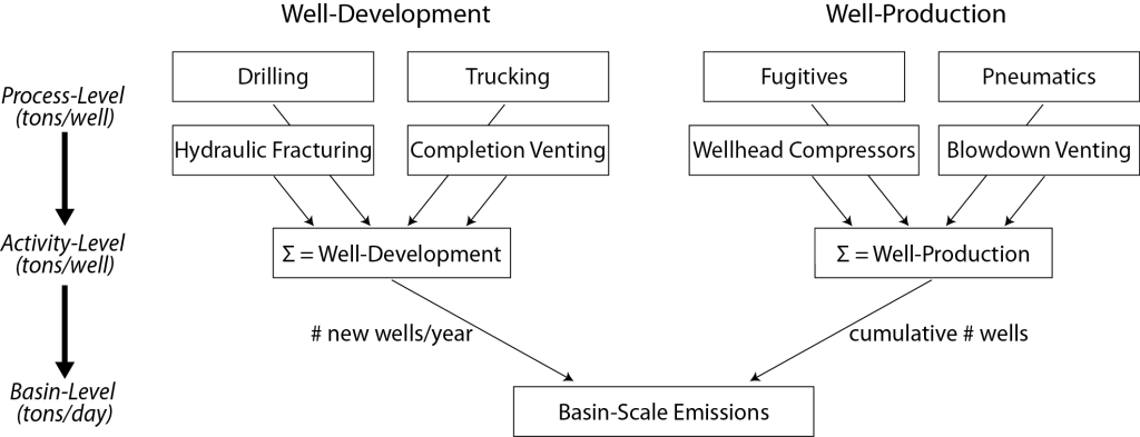 Schematic flow chart for the emissions inventory methodology.